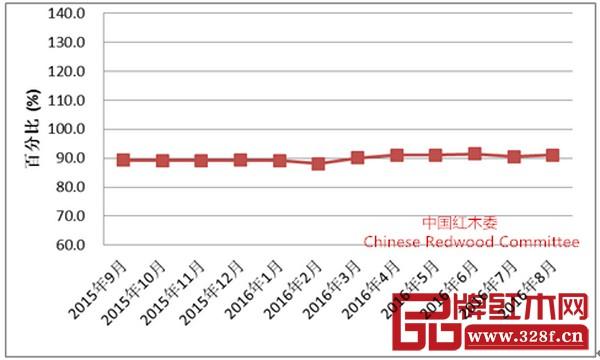 9月份全国红木制品市场景气指数