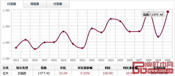 日评:9月30日红木分类指数触底反弹,涨2.31%