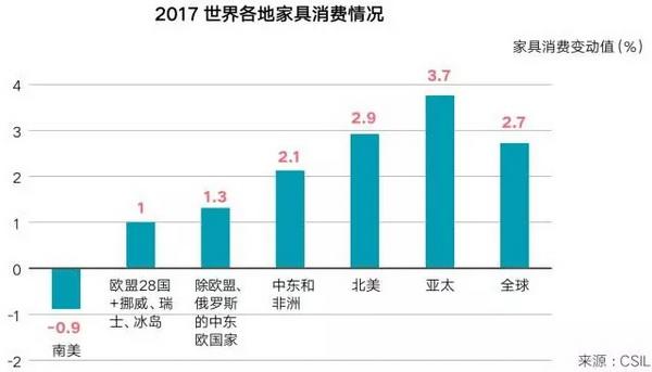 2017年全球家具消费量预计增长2.7%