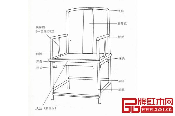 这张图就是南官帽椅的结构图,每一个部件都有特有的名称。 南官帽椅也是明式椅子的经典样式之一,因为流行于南方,所以在官帽椅的前面加了一个南字。 以扶手和搭脑不出头而向下弯扣其直交的枨子为特征。中国匠师以术语「挖烟袋锅」来称呼这闷榫角接合的正角榫接, 正是反映其烟斗管形象。该榫的起用予以接合部位平整、流畅的外壳效果。南官帽椅的搭脑和扶手均不出头,犹如江南士子的文雅和内敛,是明清家具代表作之一。