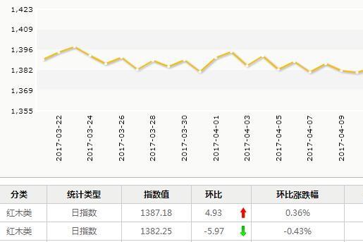 日评:4月19日大果紫檀成交量涨幅较高