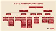 《红木》新国标树种减少 33种变29种