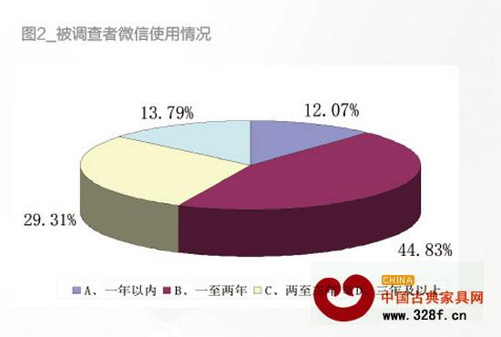 红木家具家具微信调查营销-中国古典家具网惠济双桥区行业图片