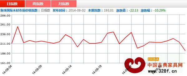 20140902期鱼珠・中国木材价格指数