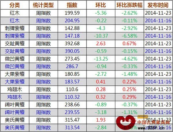 上周红木价格指数各分类指数涨跌表