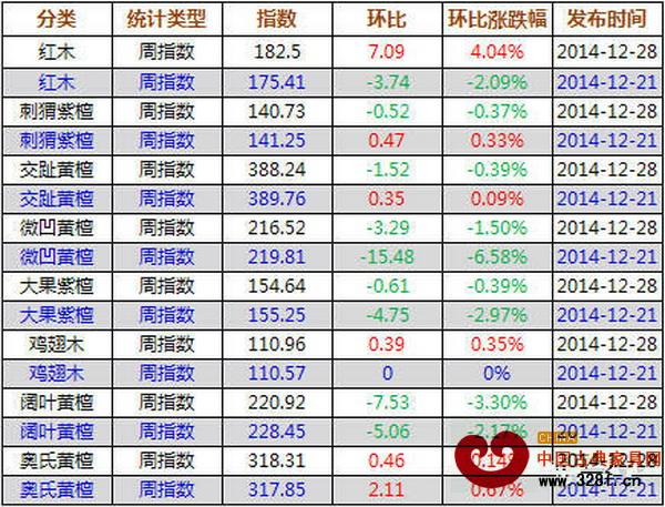 12月24日-28日,红木价格指数各分类指数涨跌表