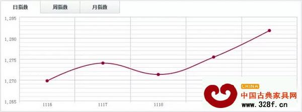 中国木材指数