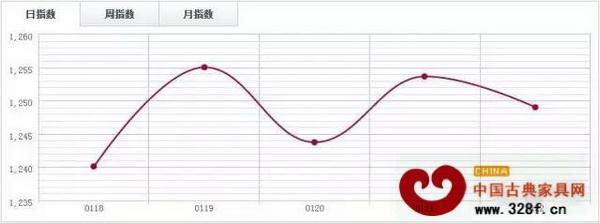 中国木材指数CTI