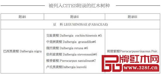 被列入CITES附录的红木树种