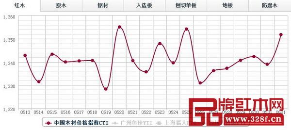 6月1日,红木分类指数报收1351.84点,日环比涨12.86点,涨幅0.96%。