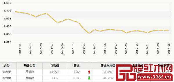 5月,红木分类指数报收1387.32点,月环比上升1.32点,涨幅为0.1%