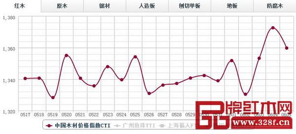 6月5日,红木分类指数报收1359.82点,日环比跌12.94点,环比下滑0.94%