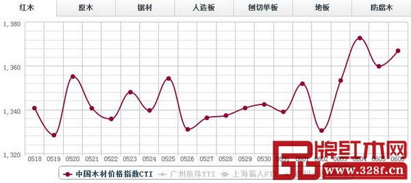 红木分类指数微幅上涨,报收1366.93点,日环比上涨7.11点,涨幅0.52%