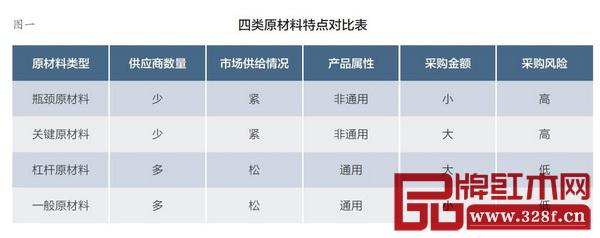 图一:四类原材料特点对比表
