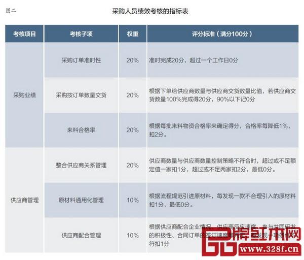 图二:采购人员绩效考核的指标表