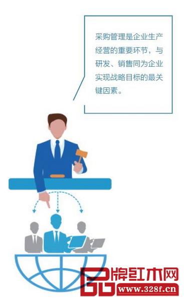 采购管理是企业生产经营的重要环节,与研发、销售同为企业实现战略目标的最关键因素