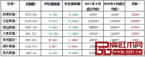 魚珠·中國木材價格指數紅木代表商品指數和價格漲跌表