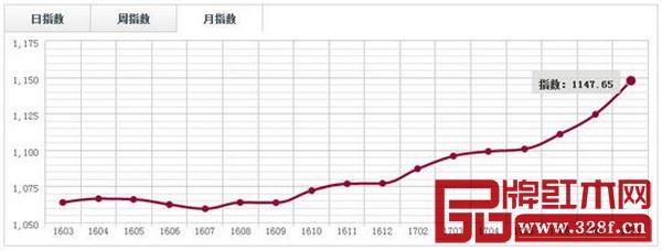 中國·上海福人(大果紫檀)價格指數月走勢圖