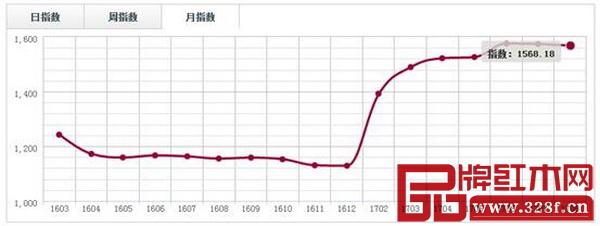 中國·廣東魚珠(微凹黃檀)價格指數月走勢圖