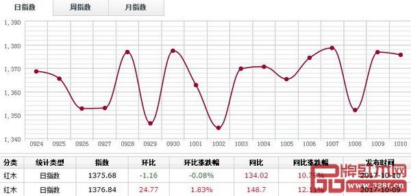10月10日,红木分类指数报收1375.68点,日环比跌1.16点,跌幅0.08%