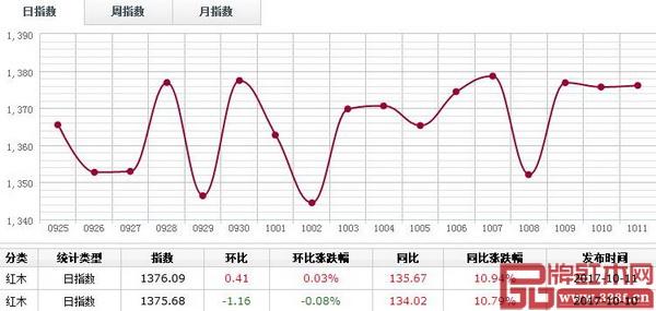 10月11日,红木分类指数横盘整理为主,报收1376.09点,涨0.03%