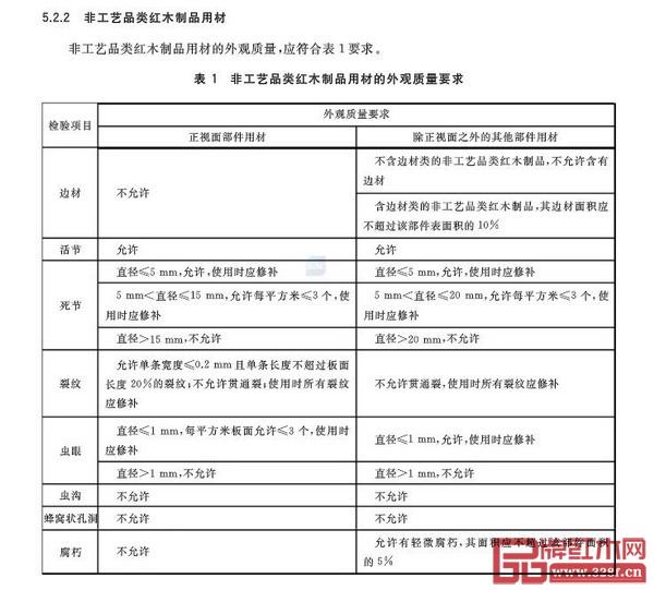 """GB/T 35475-2017《红木制品用材规范》国家标准中""""非工艺品类红木制品用材的外观质量要求""""表"""