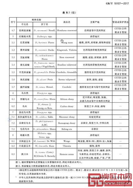 """GB/T 18107-2017《红木》国家标准中""""红木类别一览表"""""""