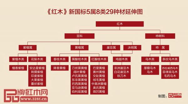 《红木》新国标5属8类29种材延伸图(品牌红木制图)