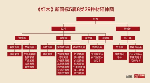 《千赢国际入口》新国标5属8类29种材延伸图(品牌千赢国际入口制图)