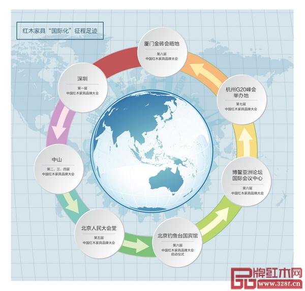 """中国红木家具品牌大会""""国际化""""征程足迹"""