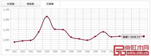 广东鱼珠市场(大果紫檀)价格指数月走势图