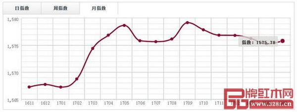 广东鱼珠市场(交趾黄檀)价格指数月走势图