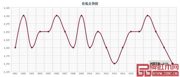 广东鱼珠市场刺猬紫檀价格走势图
