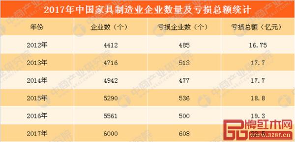 2017年中国家具制造业企业数量及亏损总额统计(数据来源:中商产业研究院整理)