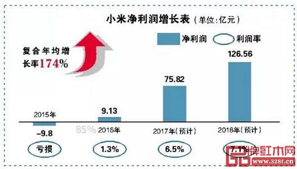 小米净利润增长表