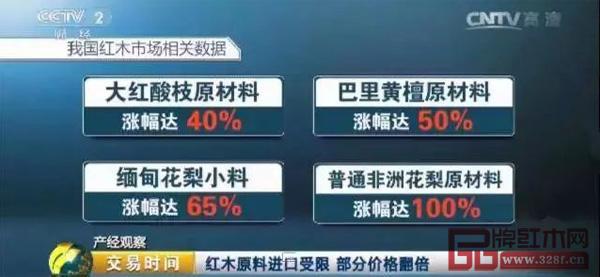 红木原材料价格涨幅