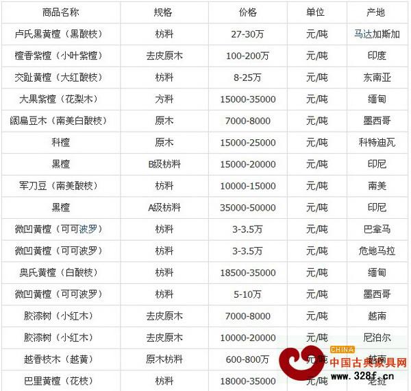 10月份上海福人木材市场名贵红木价格行情