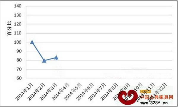 全国红木制品市场景气指数(HMPI)走势图