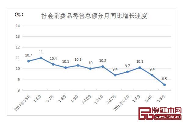 国家公布的社会消费品零售总额分月同比增长速度