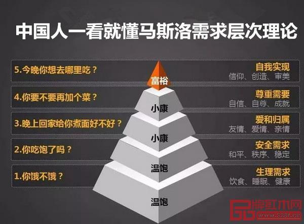 中国人一看就懂马斯洛需求层次理论