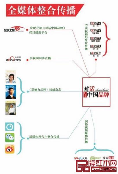 《对话中国品牌》栏目整合传播价值,红木家具企业通过央视《对话中国品牌》和战略支持的红木品牌盛典,迎接千亿级品牌时代