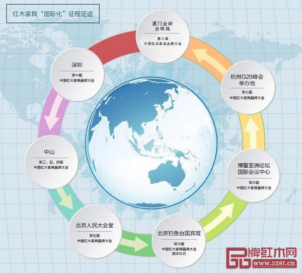 《品牌红木》承办的红木品牌年度盛会,多年以来一直在国际会议胜地,向世界展示中国红木家具品牌