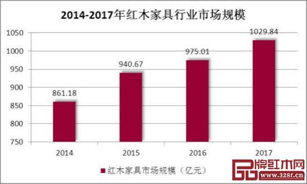 2014-2017年中国红木家具行业市场规模(数据来源:中研普华产业研究院)