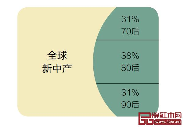 中国新中产人口数于全球新中产人口数占比为40%,其中,80后是新中产的主力军,70后和90后紧随其后