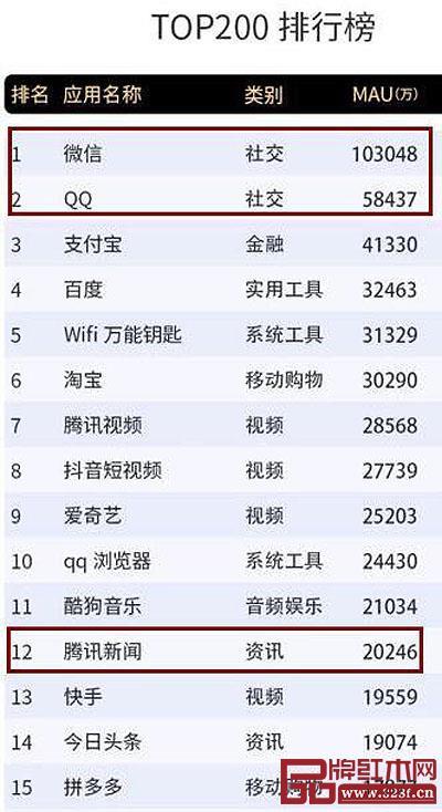 """在Trustdata发布的2018年12月移动互联网全行业排行榜中,腾讯旗下QQ和微信两款社交软件占据冠亚位置,在""""资讯""""类别中,腾讯新闻占据首位"""