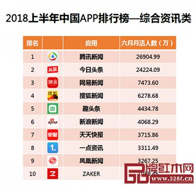 根据艾媒咨询数据显示,2018年上半年腾讯新闻活跃用户量超2.5亿,在中国综合资讯类APP中位列第一