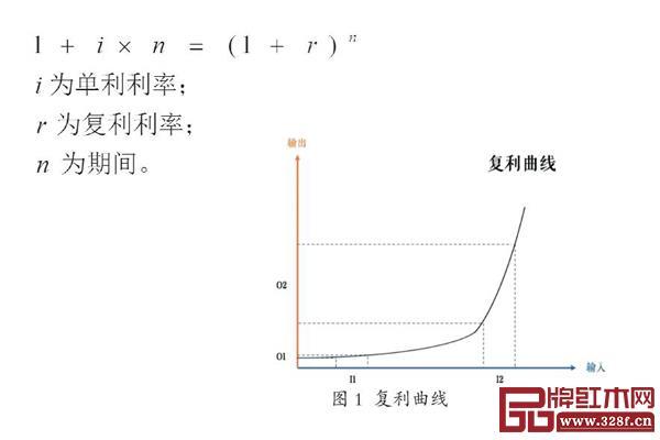 复利曲线初始虽然增长缓慢,但到达某个拐点后,增速势不可挡