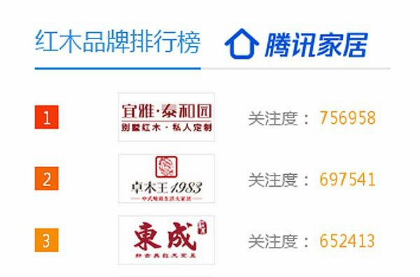 腾讯家居千赢国际入口优选品牌榜发布 看看哪些品牌进榜了?