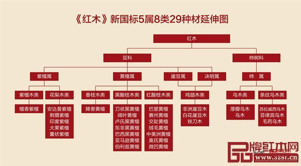 被列入《濒危野生动植物种国际贸易公约》(CITES) 附录 II 的红木原有18种,因为黑酸枝木类中的黑黄檀被GB ∕ T18107-2017《红木》国标除名,所以,被列入国际管制的红木实际为17种