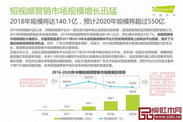 据艾瑞咨询发布的《2018年中国短视频营销市场研究报告》数据显示,2018年短视频营销市场规模达到140.1亿,预计2020年规模将超过550亿